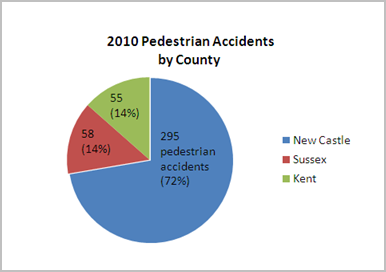 Delaware pedestrian accidents by county