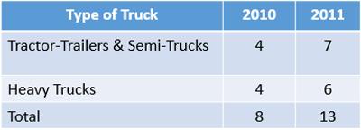 DE Fatal Truck Accidents 2010 2011