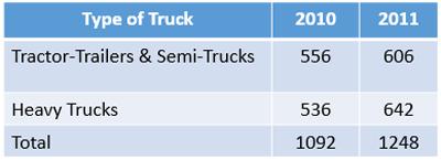 DE Truck Accident Stats 2010-2011