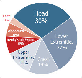 Injuries in Teen Car Crashes