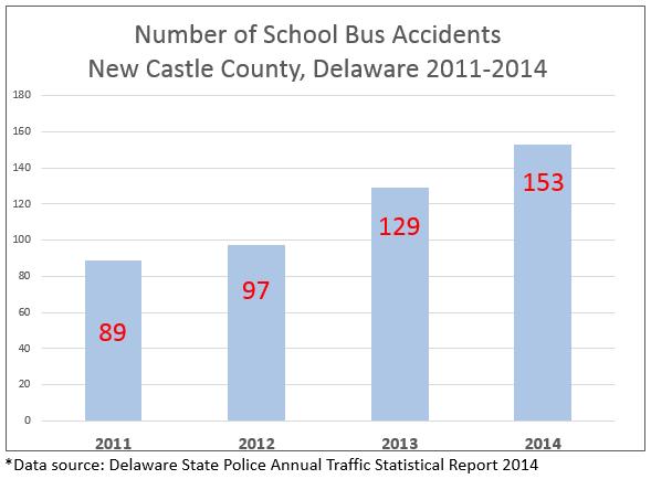 Delaware Pedestrian Car School Bus Accidents: Delaware auto