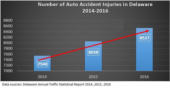 Delaware Auto Accident Injury Data 2014-2016